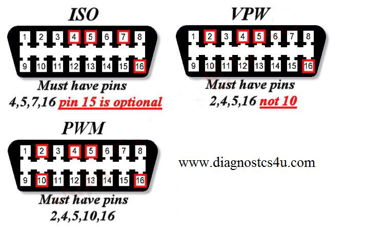 2_4 diagnostics information diagnostics4u obd socket wiring diagram at bayanpartner.co